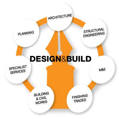 Design-and-Build-diagram
